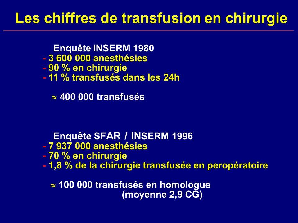 Les chiffres de transfusion en chirurgie