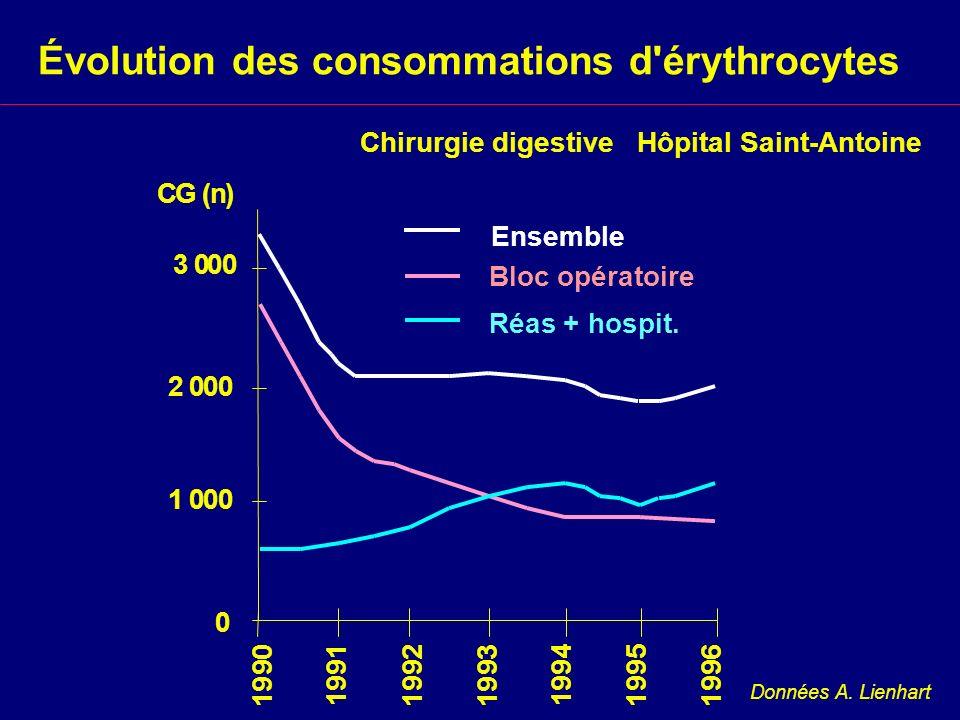 Chirurgie digestive Hôpital Saint-Antoine