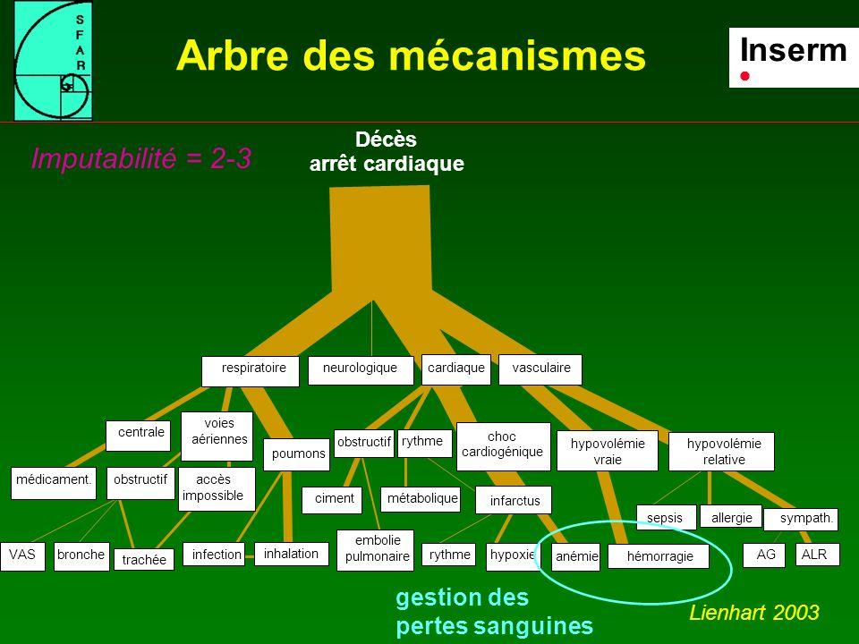 Arbre des mécanismes Inserm Imputabilité = 2-3  gestion des
