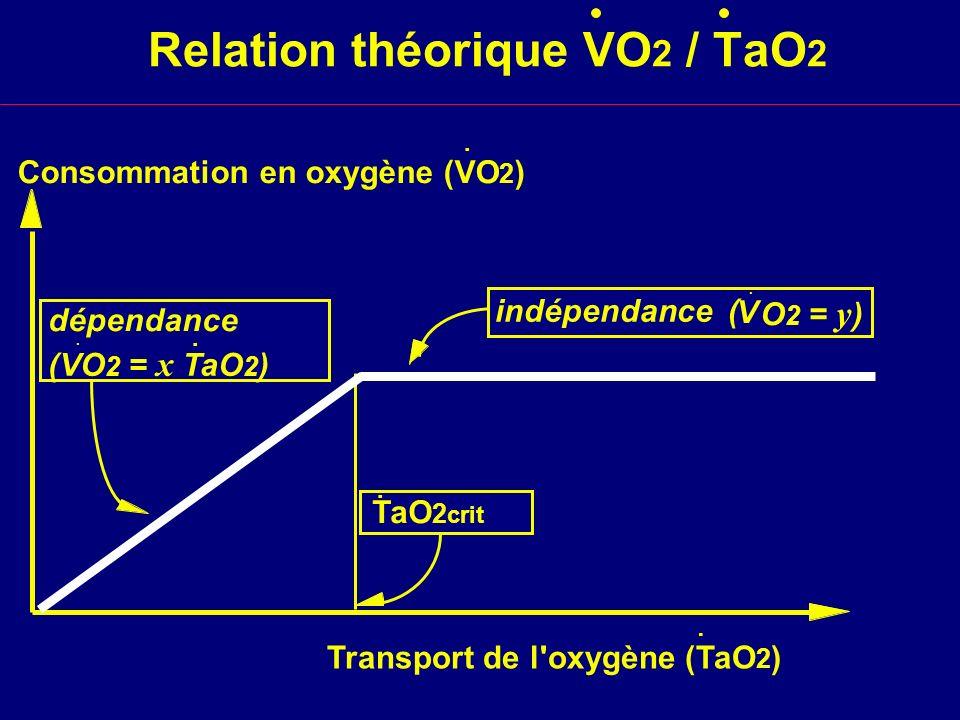 Relation théorique VO2 / TaO2