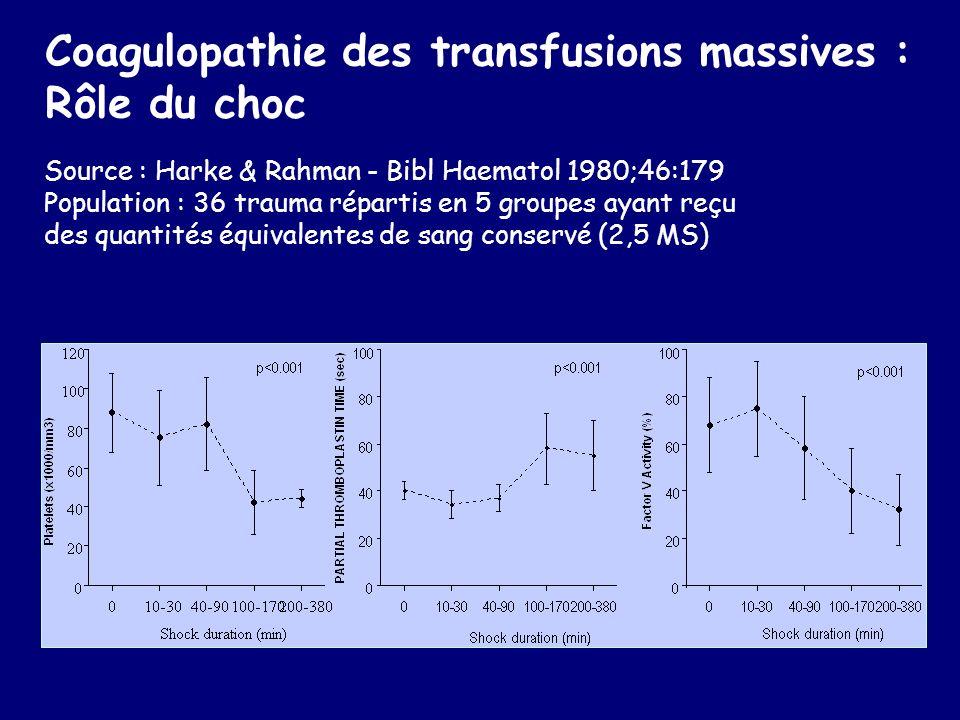 Coagulopathie des transfusions massives : Rôle du choc