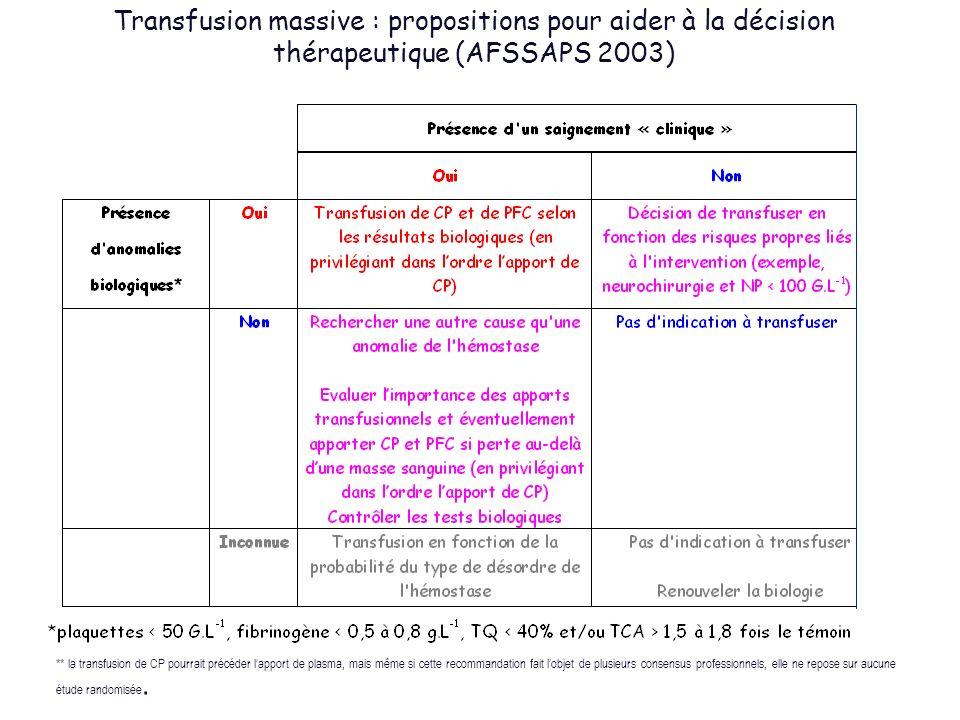 Transfusion massive : propositions pour aider à la décision thérapeutique (AFSSAPS 2003)