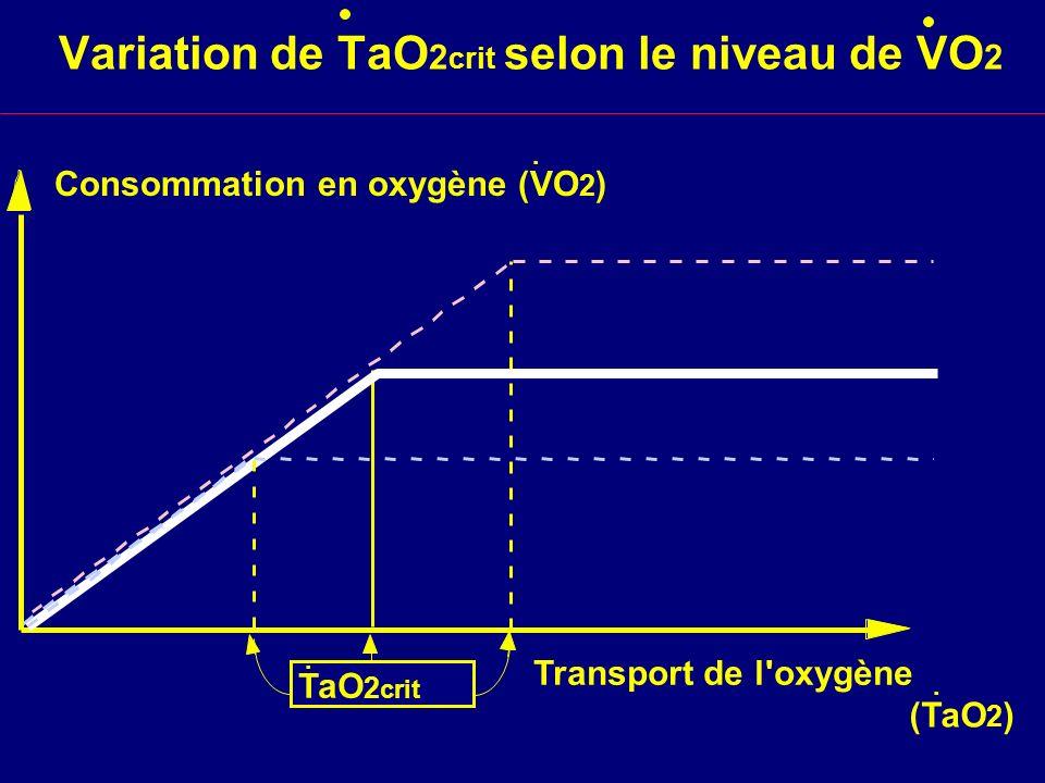 Variation de TaO2crit selon le niveau de VO2