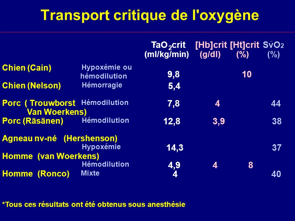 Transport critique de l oxygène