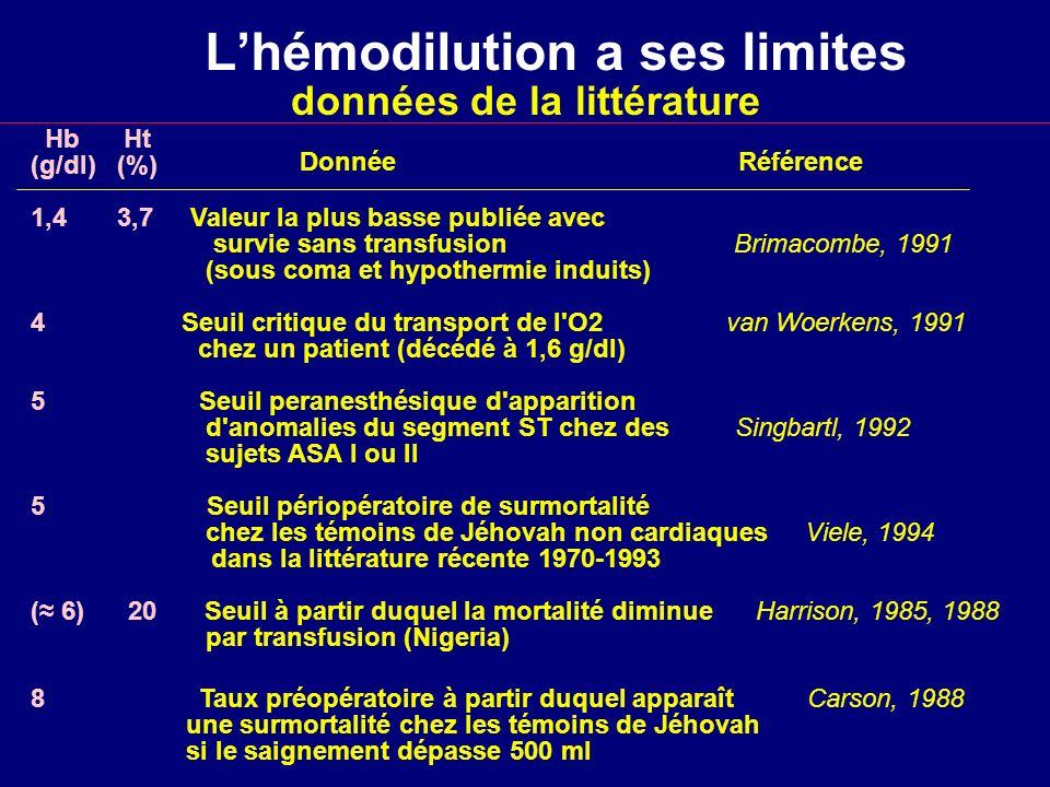 L'hémodilution a ses limites