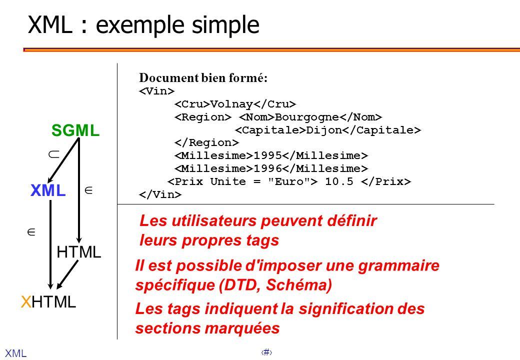 XML : exemple simple SGML XML HTML XHTML  