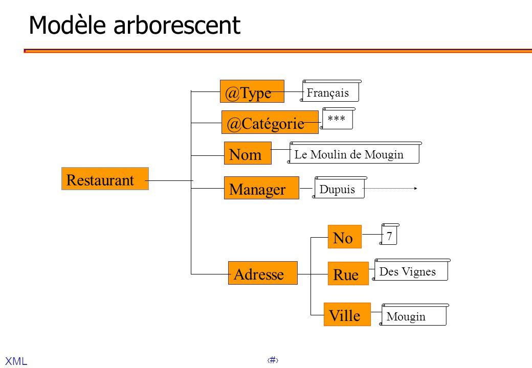 Modèle arborescent @Type @Catégorie Nom Restaurant Manager No Adresse