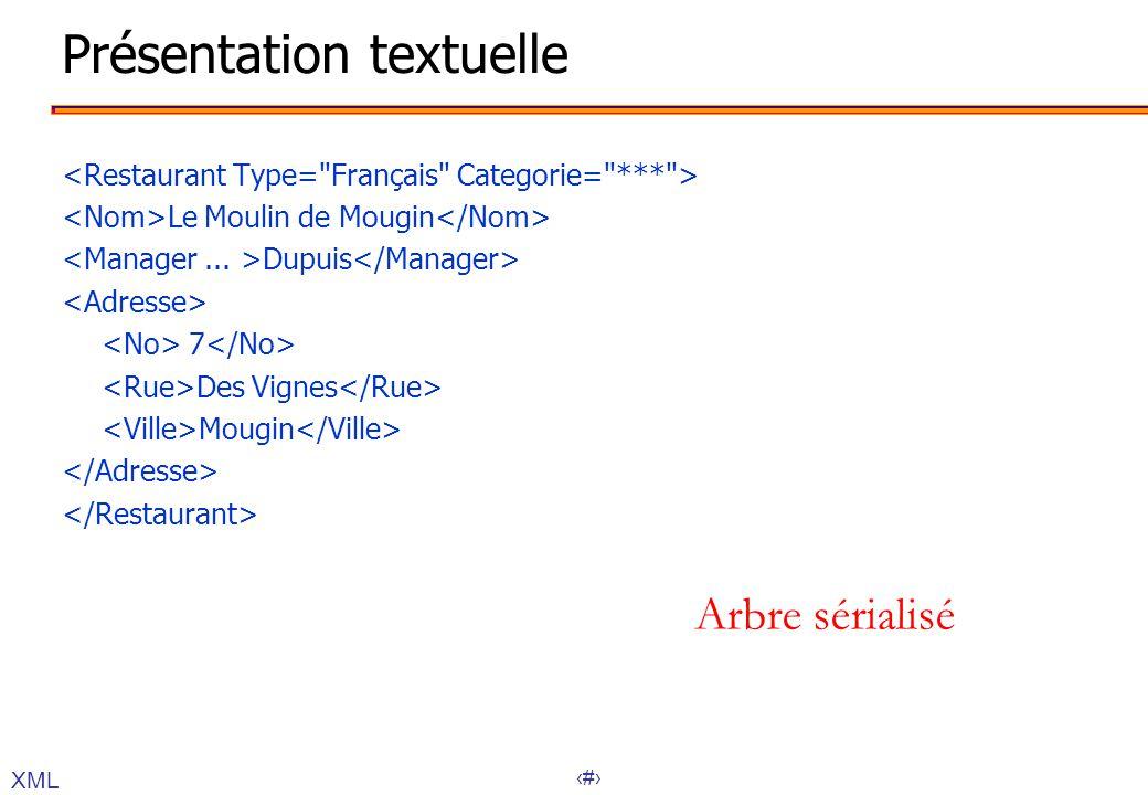 Présentation textuelle