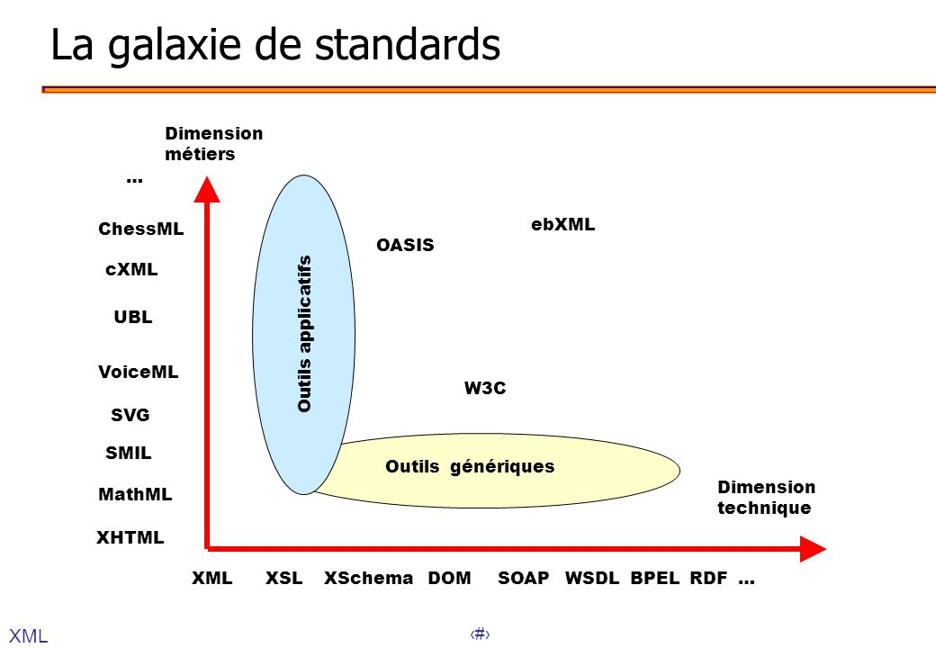 La galaxie de standards