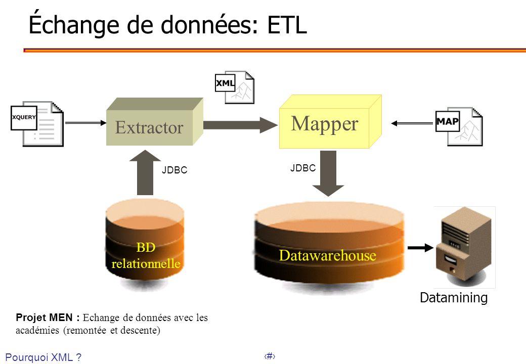 Échange de données: ETL