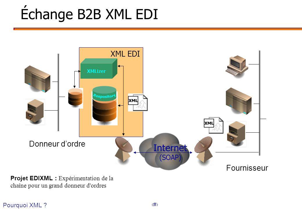 Échange B2B XML EDI Internet XML EDI Donneur d'ordre Fournisseur