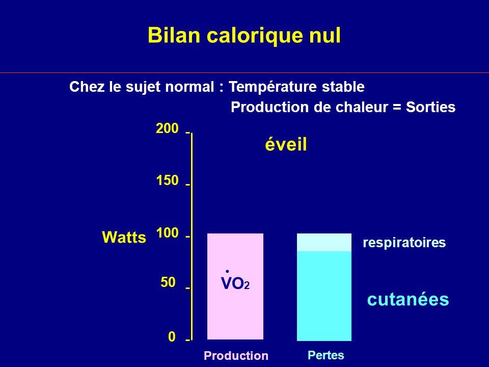 Bilan calorique nul éveil . cutanées Watts VO2 Chez le sujet normal :