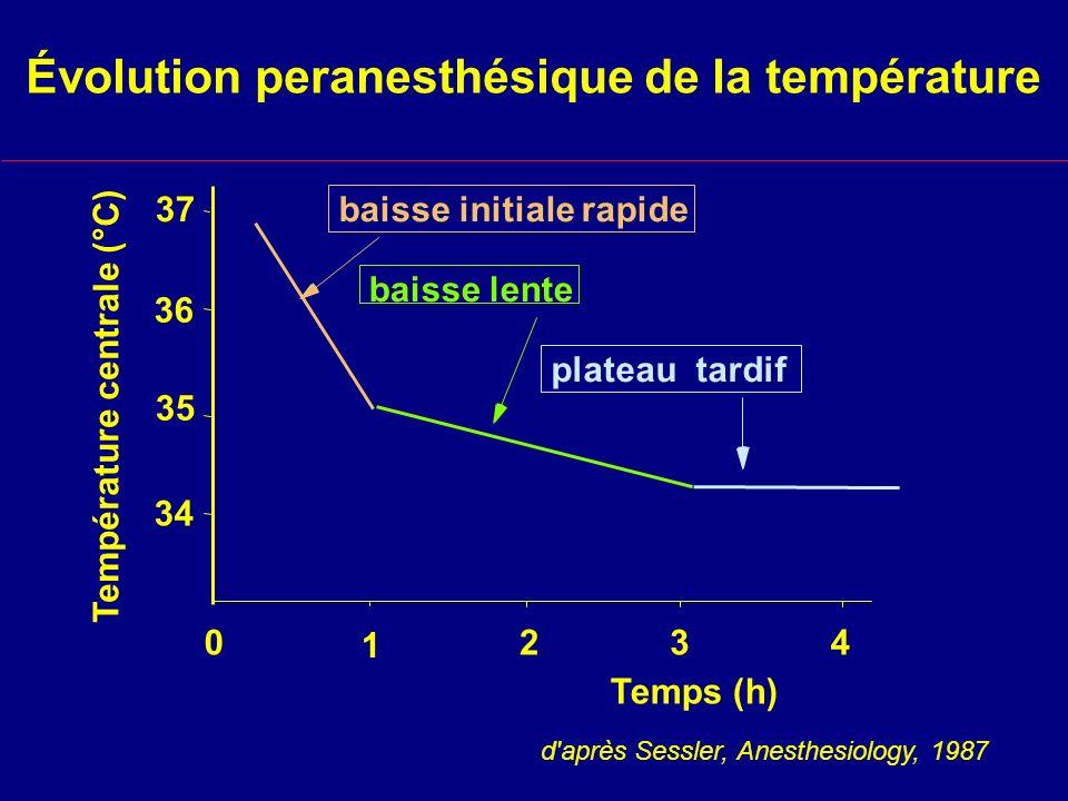 Évolution peranesthésique de la température