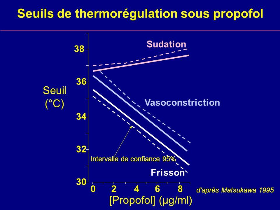 Seuils de thermorégulation sous propofol