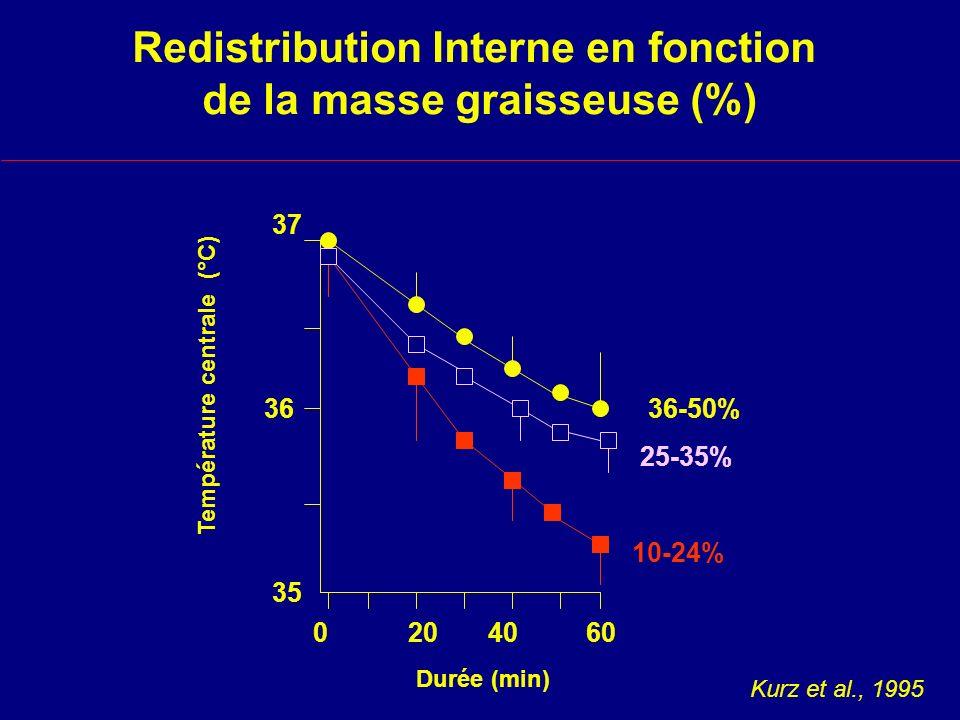 Redistribution Interne en fonction de la masse graisseuse (%)