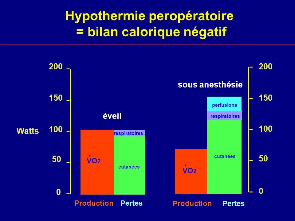 Hypothermie peropératoire = bilan calorique négatif