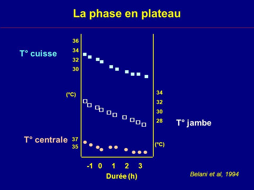 La phase en plateau T° cuisse T° jambe T° centrale -1 0 1 2 3