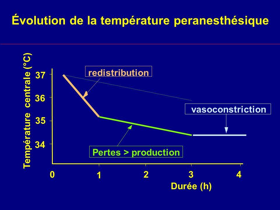 Évolution de la température peranesthésique