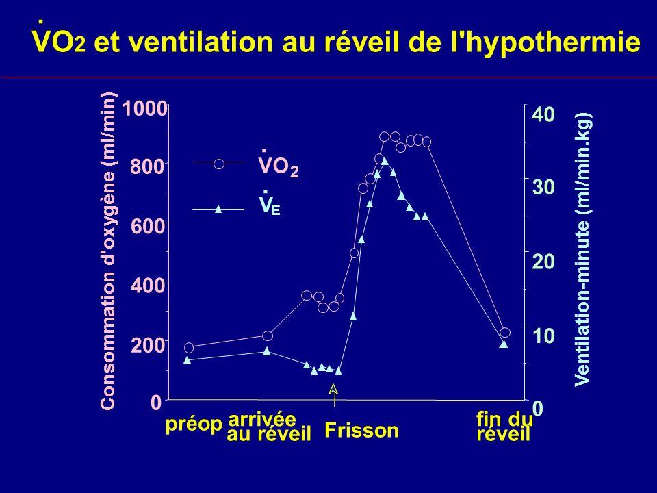 VO2 et ventilation au réveil de l hypothermie