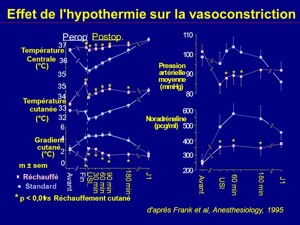 Effet de l hypothermie sur la vasoconstriction