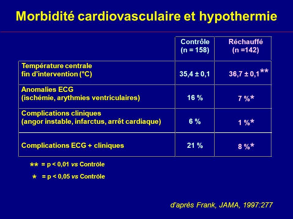 Morbidité cardiovasculaire et hypothermie
