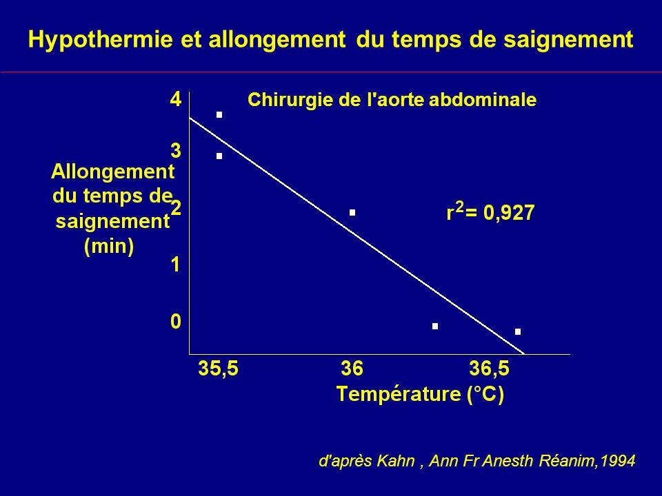 Hypothermie et allongement du temps de saignement