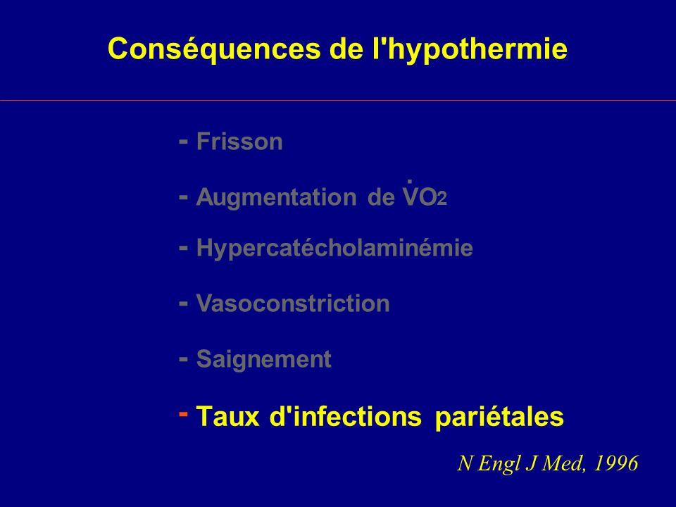 Taux d infections pariétales
