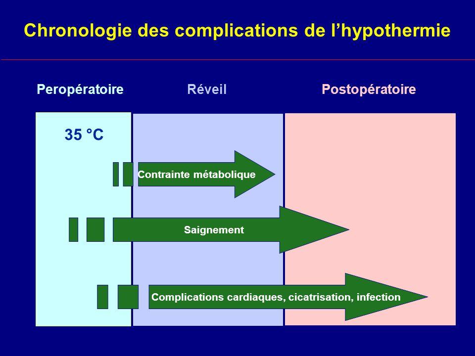 Chronologie des complications de l'hypothermie