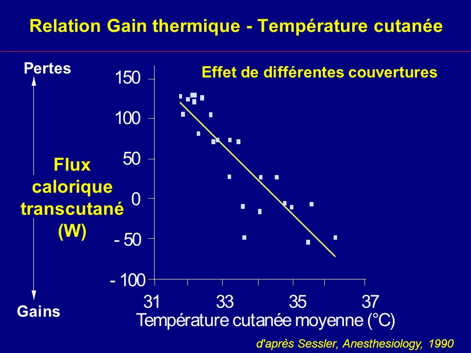 Relation Gain thermique - Température cutanée