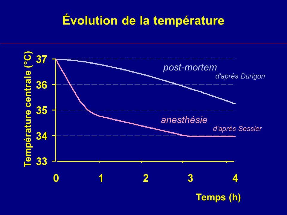 Évolution de la température
