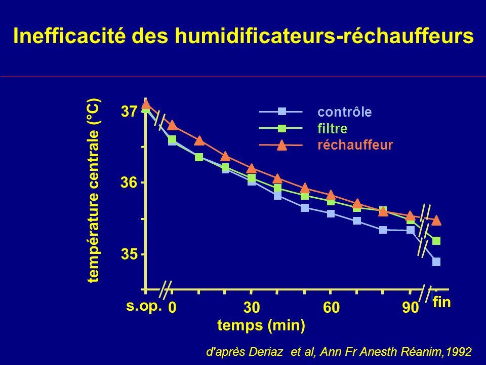 Inefficacité des humidificateurs-réchauffeurs