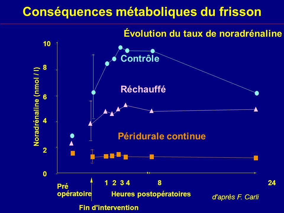 Évolution du taux de noradrénaline