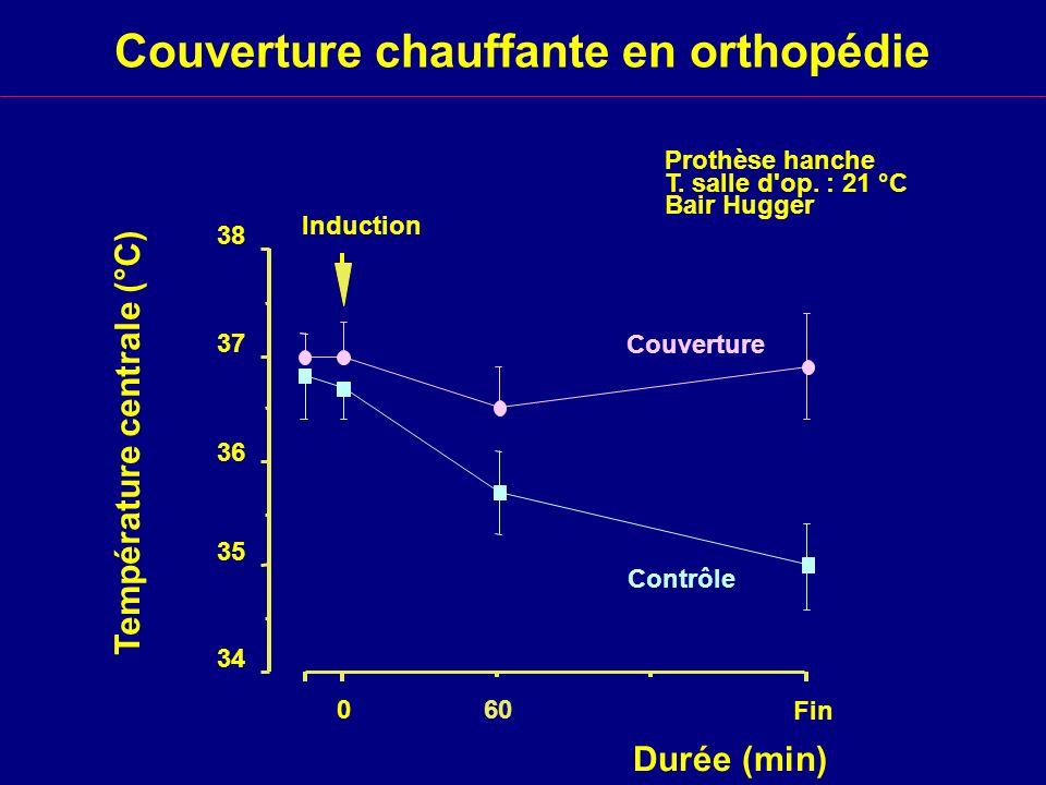 Couverture chauffante en orthopédie