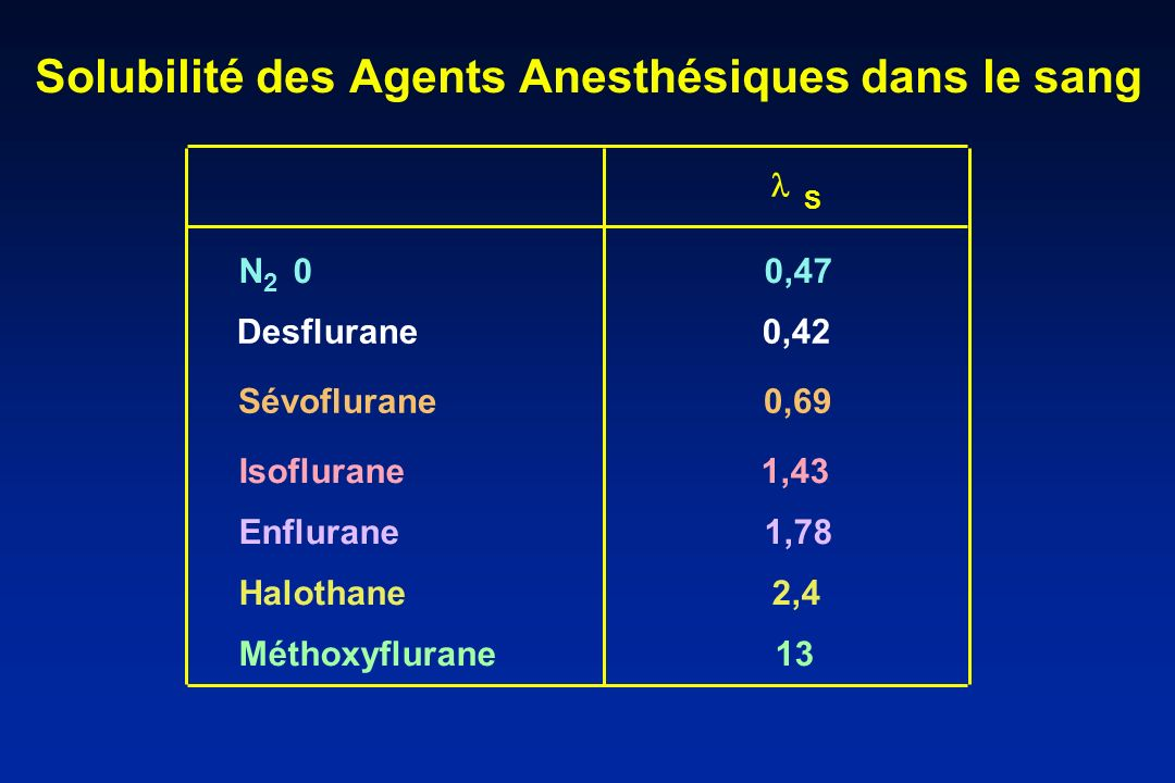 Solubilité des Agents Anesthésiques dans le sang