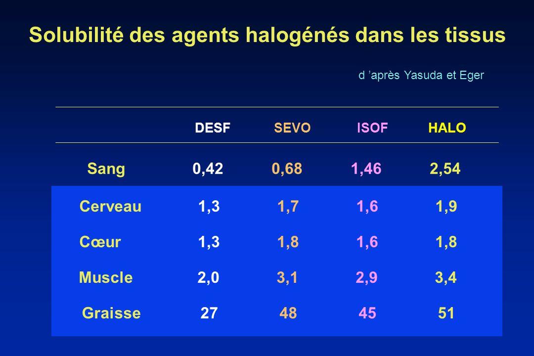 Solubilité des agents halogénés dans les tissus
