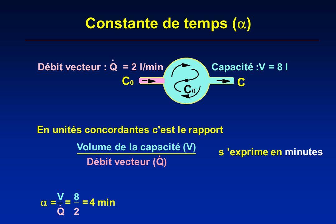 Constante de temps (a) C C0 .  = Capacité :V = 8 l J