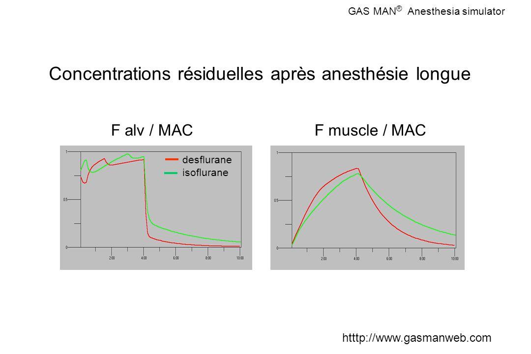 Concentrations résiduelles après anesthésie longue