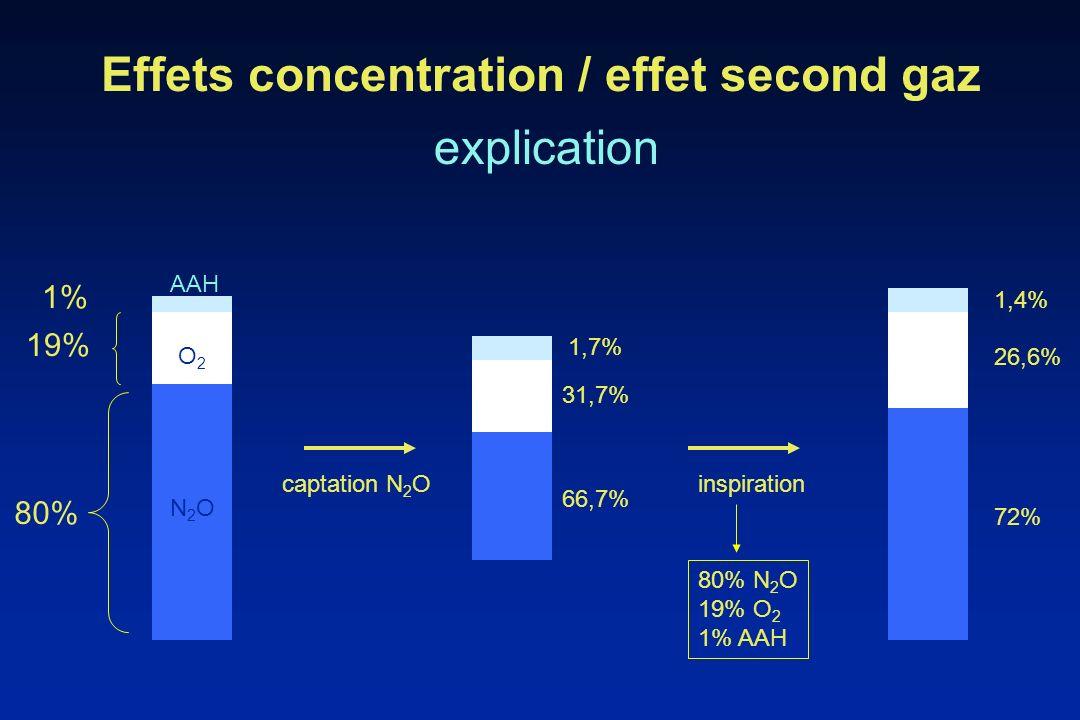 Effets concentration / effet second gaz