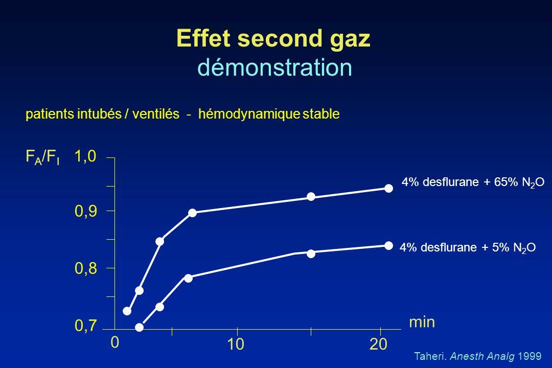 Effet second gaz démonstration FA/FI 1,0 0,9 0,8 min 0,7 10 20