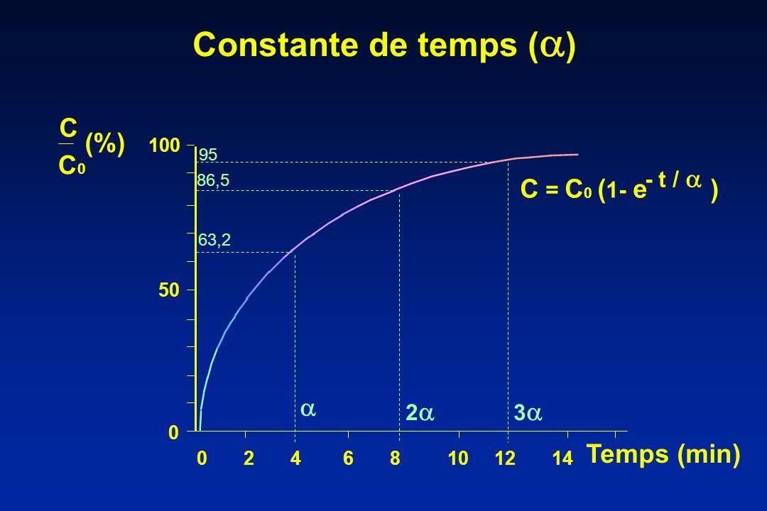 Constante de temps () C (%) C0 C = C0 (1- e )  Temps (min) - t / 