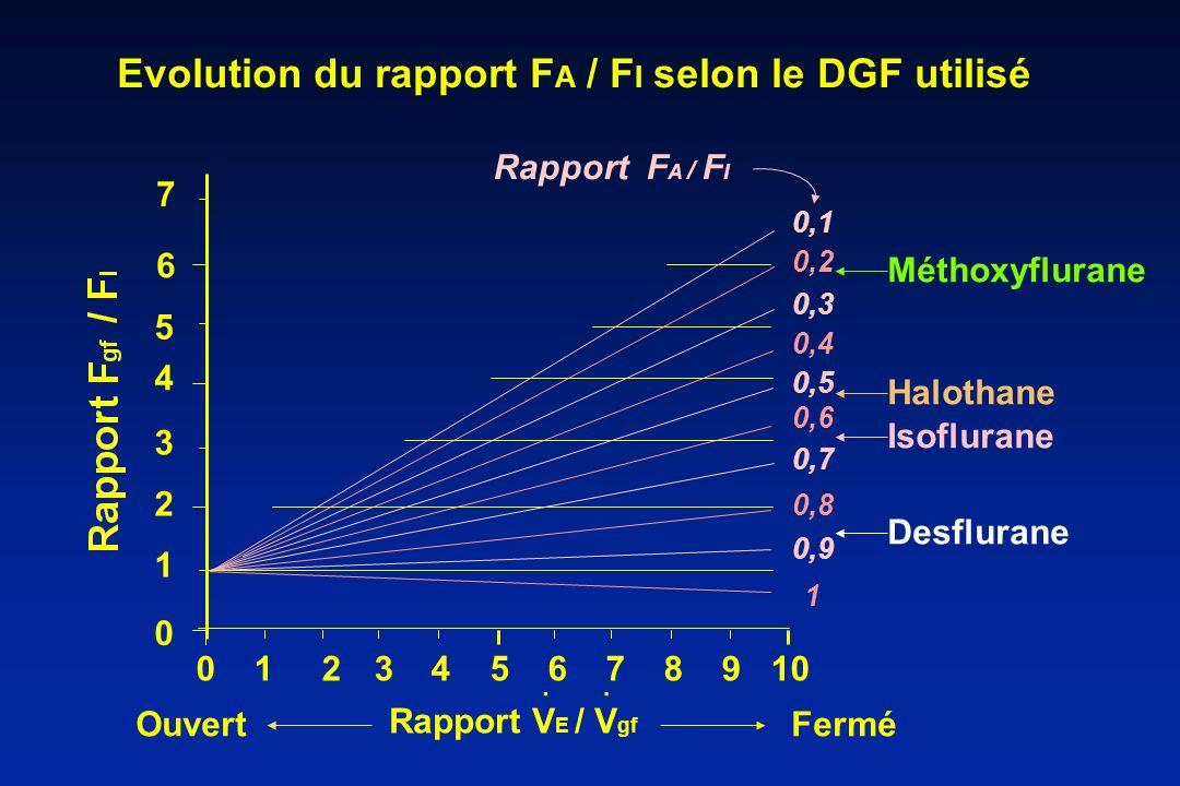 Evolution du rapport FA / FI selon le DGF utilisé