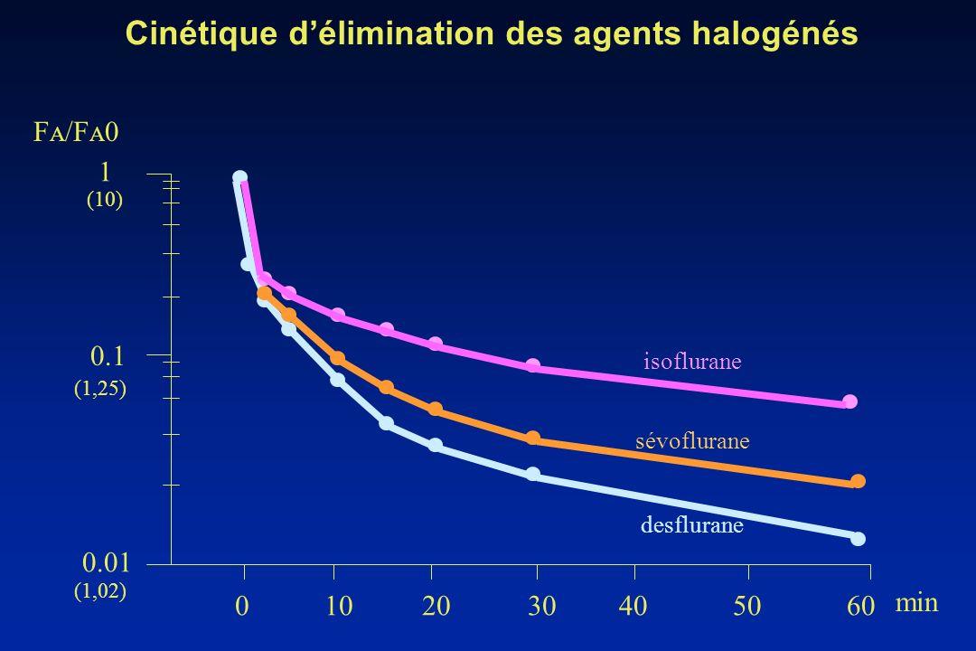 Cinétique d'élimination des agents halogénés