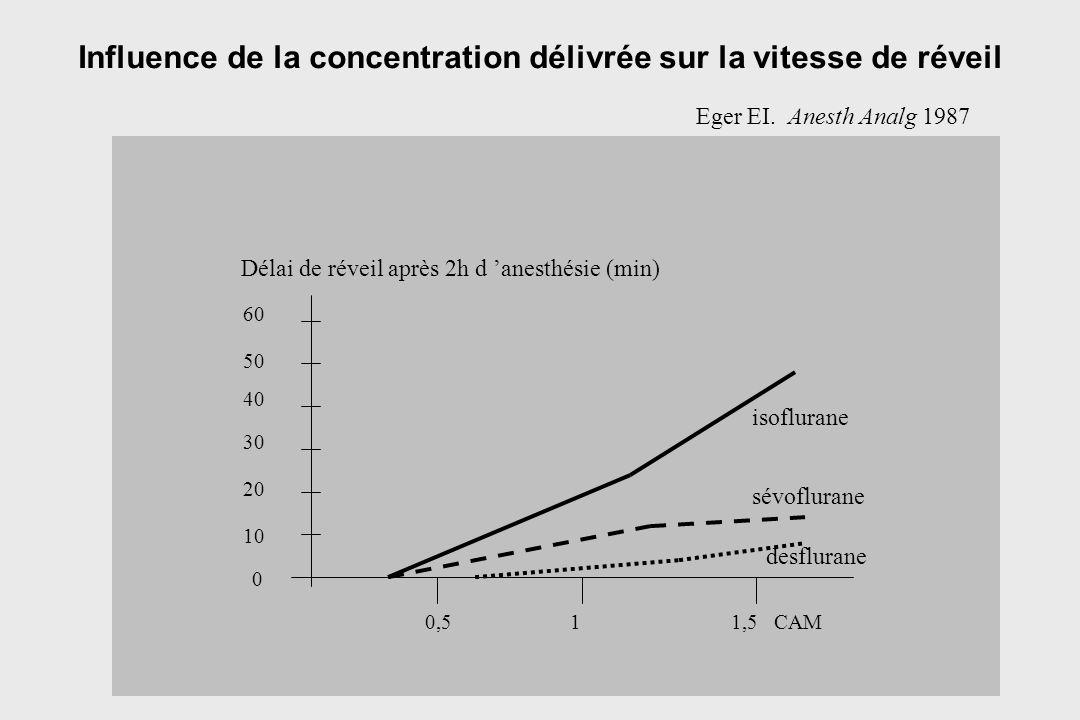 Influence de la concentration délivrée sur la vitesse de réveil