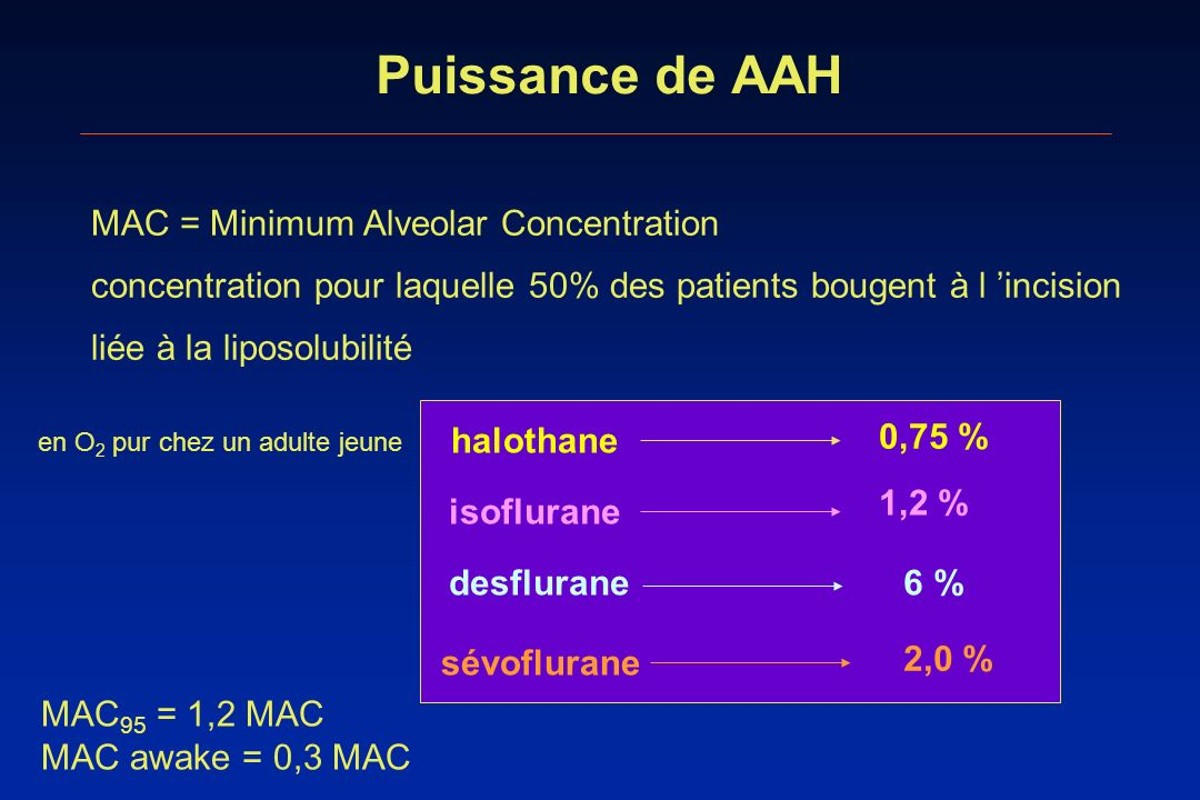 Puissance de AAH MAC = Minimum Alveolar Concentration
