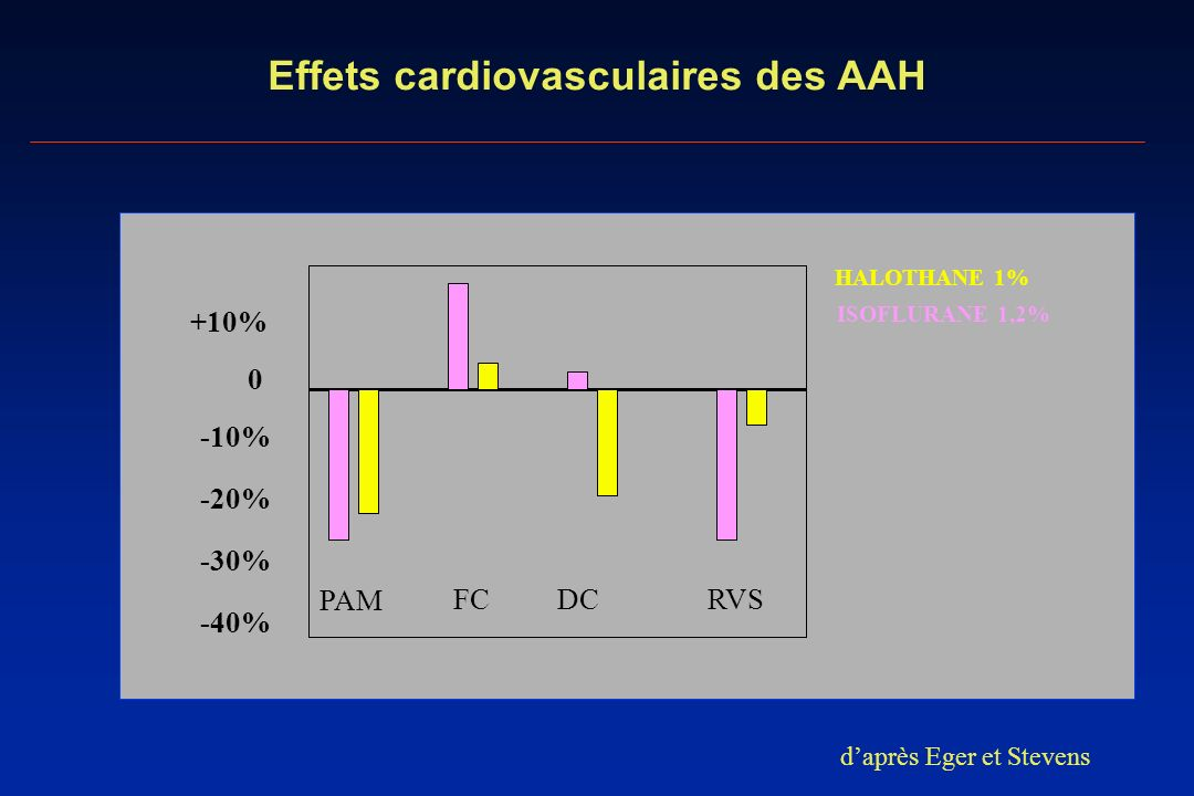 Effets cardiovasculaires des AAH