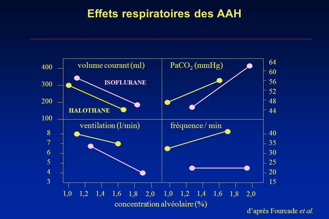 Effets respiratoires des AAH