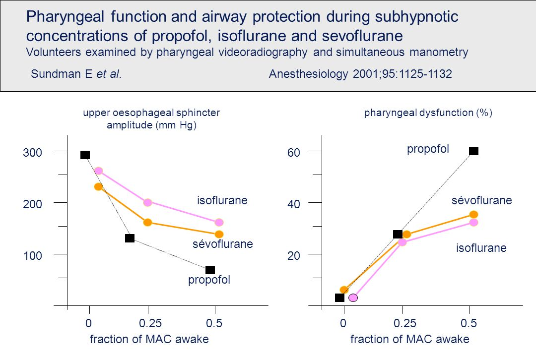Pharyngeal function and airway protection during subhypnotic
