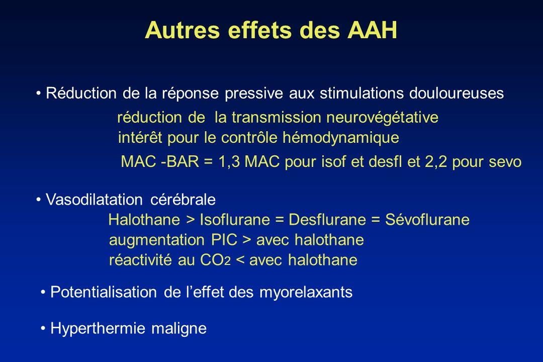 Autres effets des AAHRéduction de la réponse pressive aux stimulations douloureuses. réduction de la transmission neurovégétative.