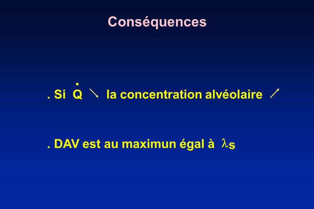 . Conséquences . Si Q la concentration alvéolaire 