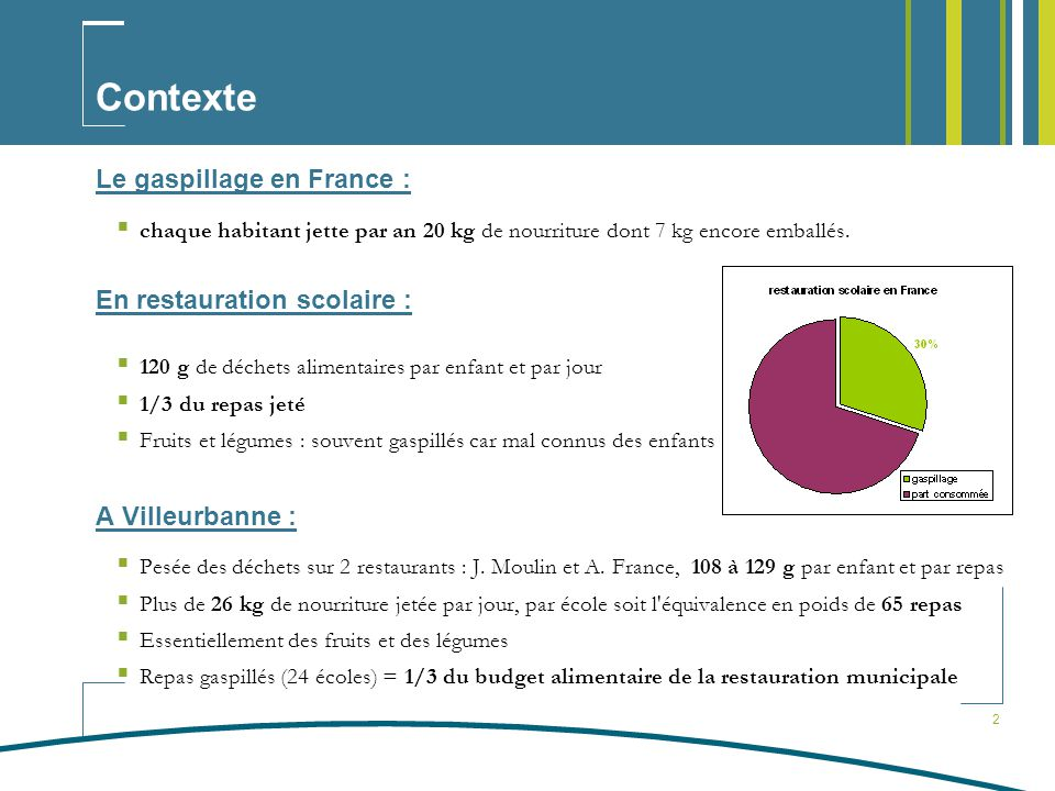 Contexte Le gaspillage en France : En restauration scolaire :